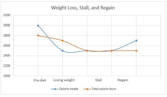 Weight-loss-pattern