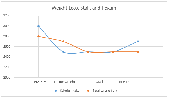 Weight-loss-pattern